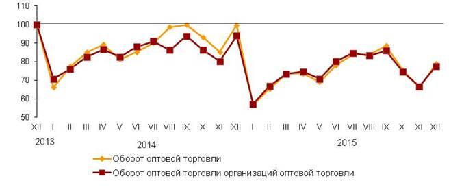 оптовая торговля в россии 2015 термобелье
